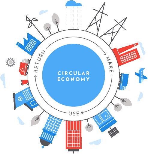 Economia circular i turisme sostenible