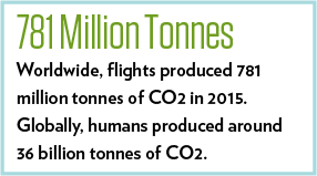 The Aviation Industry's Contribution to Climate Change